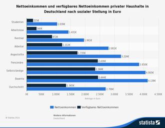Nettoeinkommen - verfügbares Einkommen