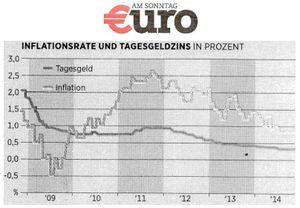 Inflationsrate und Tagesgeldzins - Euro am Sonntag