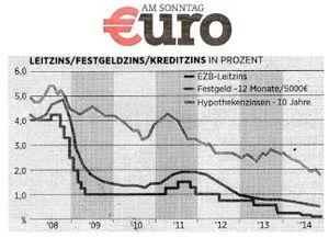 Leitzins Festgeldzins Kreditzins -  Euro am Sonntag