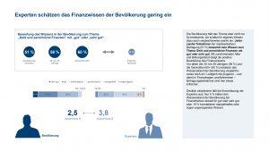 Bundesbürger schätzen ihr eigenes Finanzwissen