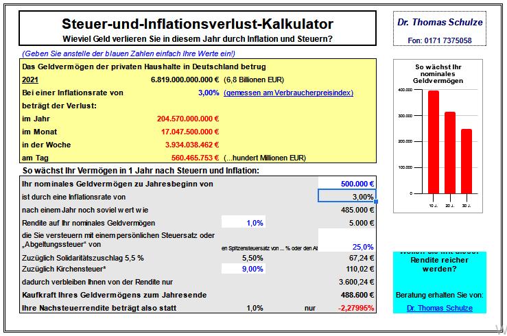 Steuer- und Inflationsverlust-Kalkulator