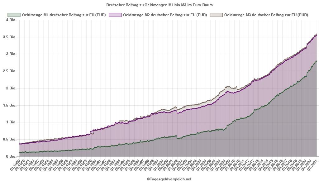Geldmenge in Deutschland